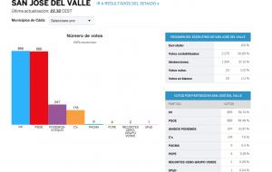 Resultados Elecciones Generales 2016 –