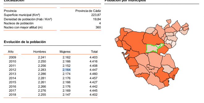 El Área de Economía y Empleo del Excmo. Ayuntamiento, presenta los informes del MERCADO DE TRABAJO, SOCIOECONOMÍA y TRANSPARENCIA FISCAL de nuestro pueblo.