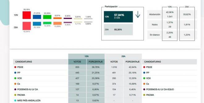 Resultados de las Eleciones Generales 2019 en nuestro pueblo.
